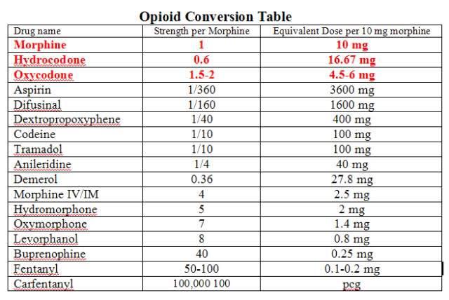 Pain pills chart 13748 trendnet