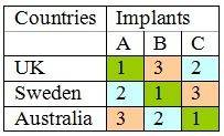 country-implant charts.JPG
