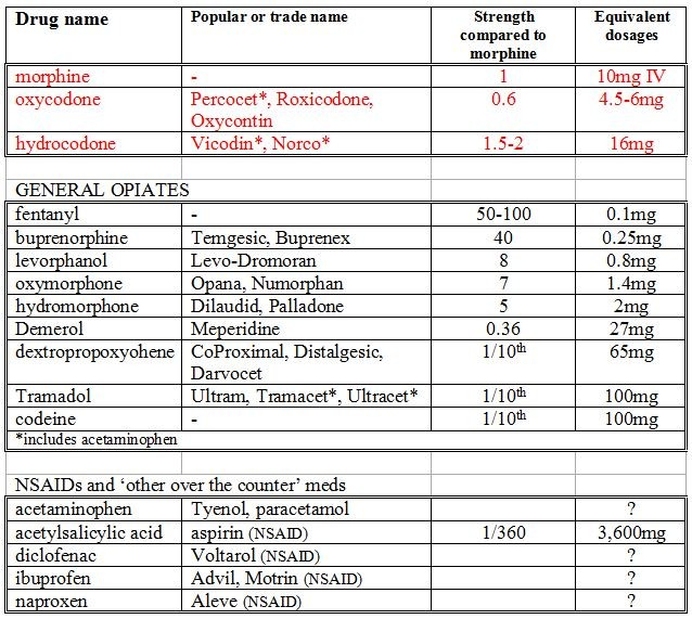 opioid conversion table 1.JPG