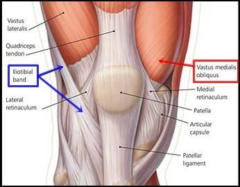 A Year After Surgery on knee pain location diagram